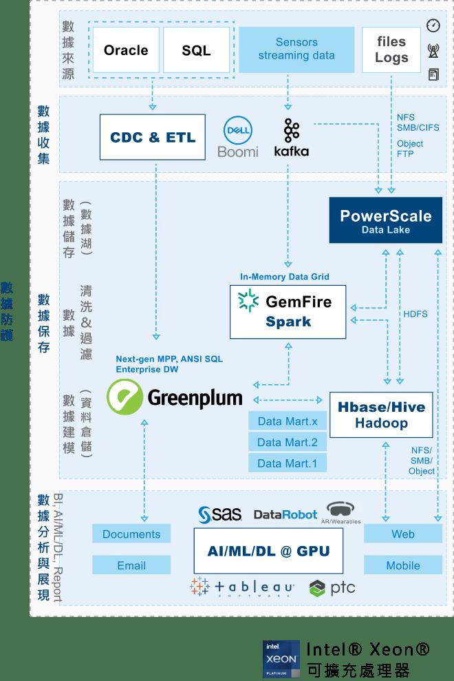 戴爾科技整合式大數據分析極限平台